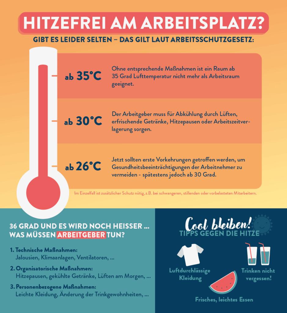 Infografik: Hitzefrei am Arbeitsplatz?