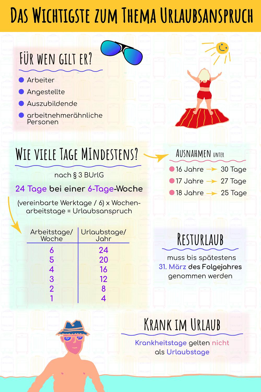 Urlaubsanspruch Minijob