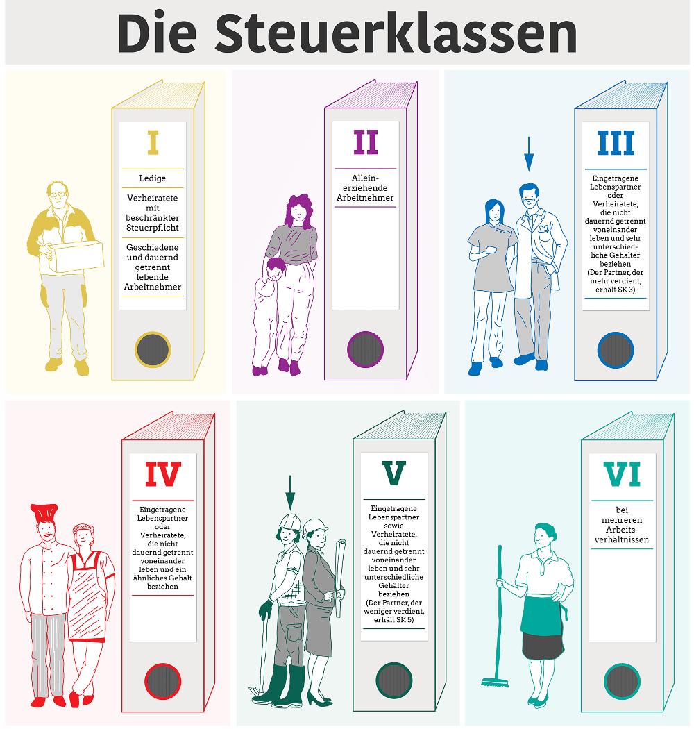 Lohnsteuerklassen In Deutschland Arbeitsrecht 2021